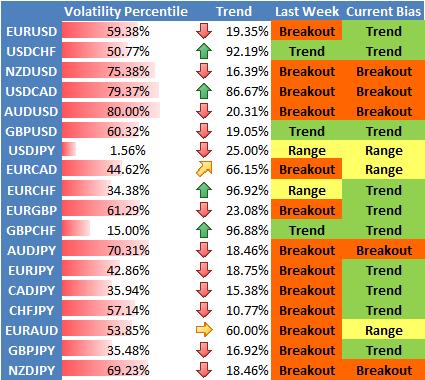 Forex Perspectives de stratégie : Volatilité en baisse, le Dollar US et le Yen pourraient faiblir