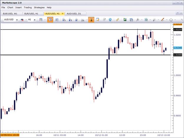 Confluence Range-Trading