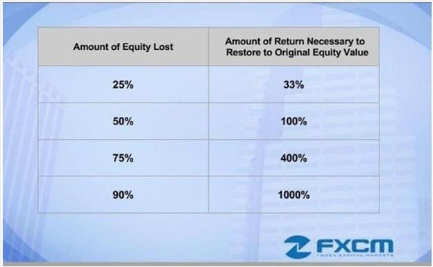 Retrouver ses fonds perdus avec les pourcentages