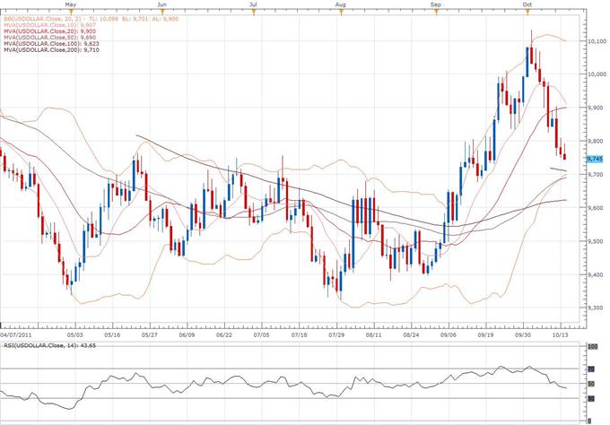 US Dollar Index Classical Technical Report 10.14
