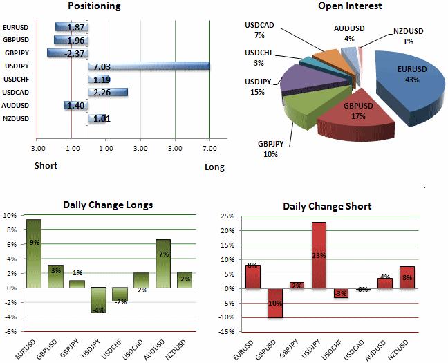 Forex daily range statistics