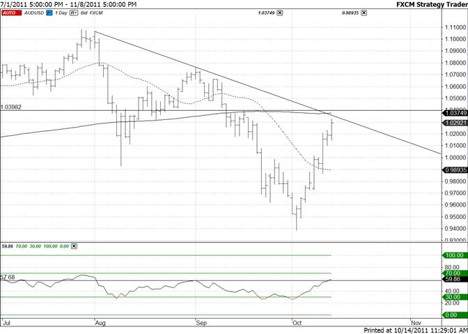 Australian Dollar Trendline Confluence at 10350