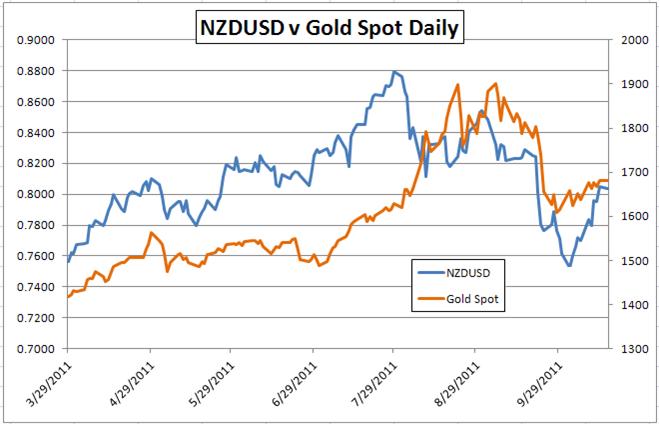 Gold-Risk Correlations Weaken as Metal Poised to Reclaim Haven Status