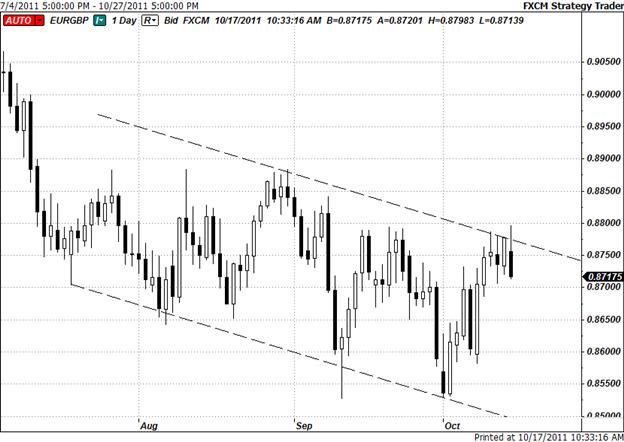 Short EUR/GBP on Break Below 20-DMA
