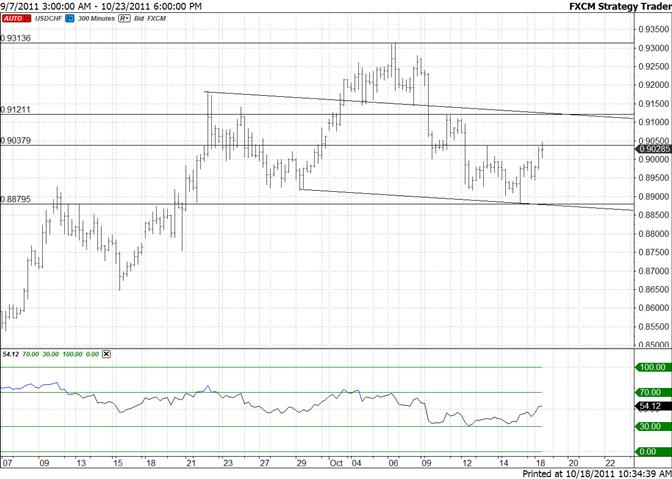 Swiss Franc Reaches 9040 Pivot – 9120 Would be Next
