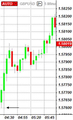 GBPUSD_Trading_the_U.K._Retail_Sales_Report_body_ScreenShot039.png, GBP/USD: Trading the U.K. Retail Sales Report