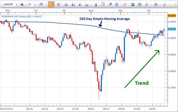 La force du dollar australien est proche d'une opportunité de cassure