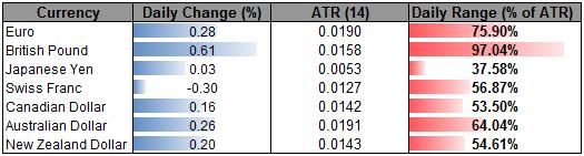 Sterling Climbs as Markets Hold Narrow Range- Swissie Under Pressure