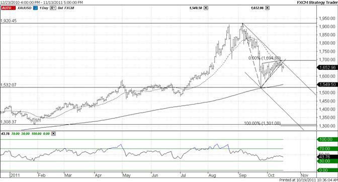 Gold Bearish Trendline Break Still Valid