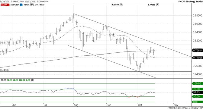 New Zealand Dollar Lagging AUDUSD – Channel at 8120