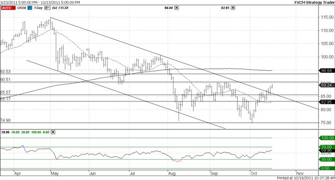 Crude Crawls Higher as Longer Term Channel Resistance Fails