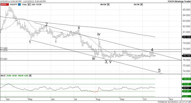 Japanese Yen Quiet Market Returns – For How Long?