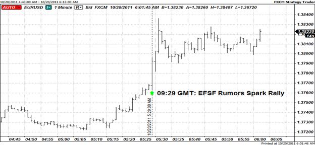 Euro Finds Bids on Rumored EFSF Developments
