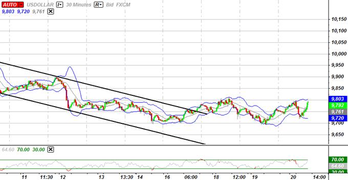 L'USD sur le point de s'apprécier davantage, la faiblesse de l'euro devrait s'accentuer