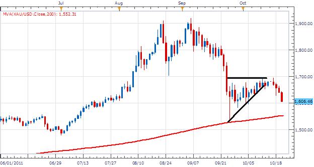 L'or est à la baisse et l'AUD/USD devrait suivre
