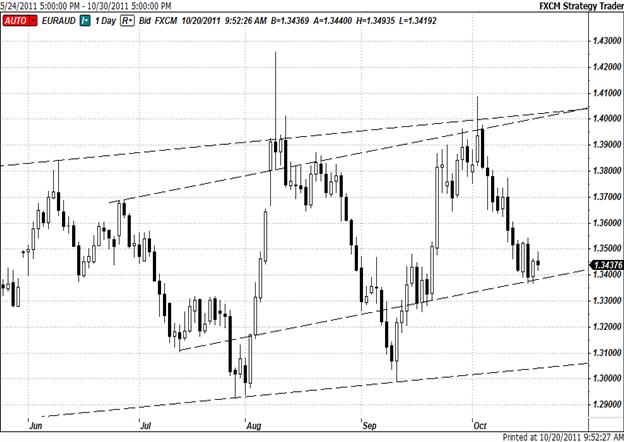 Long EUR/AUD on Push Above Moving Average Confluence Zone