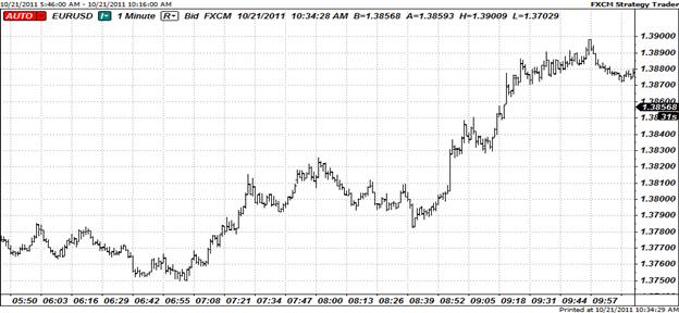 Commodity Currencies Bid Higher Ahead of Five-Day EU Summit