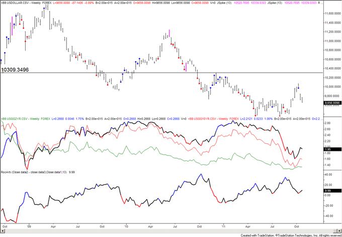 Stocks Nearing Major Resistance as Yen Reaches Record