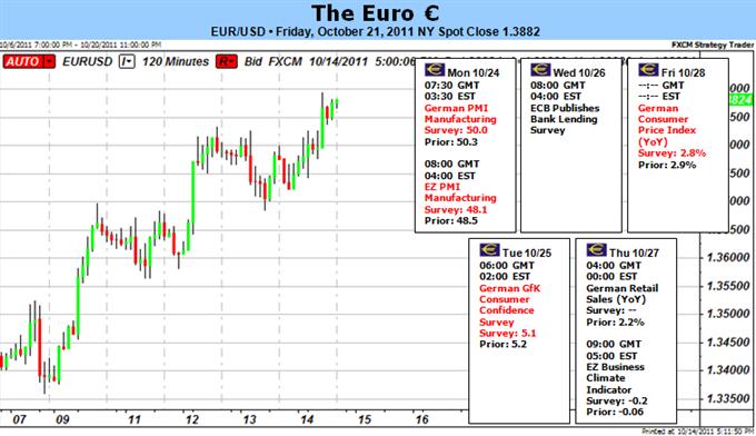 Perspective fondamentale de l'euro en grande difficulté – La devise pourrait faire un rallye
