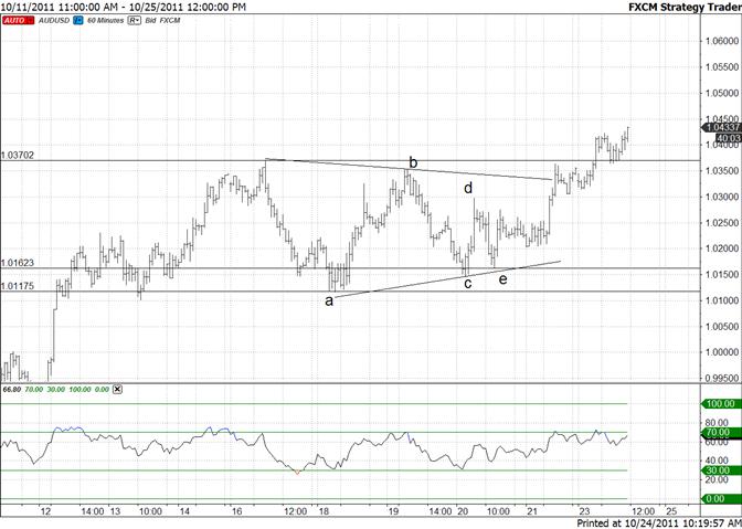 Australian Dollar Short Term Triangle Breakout