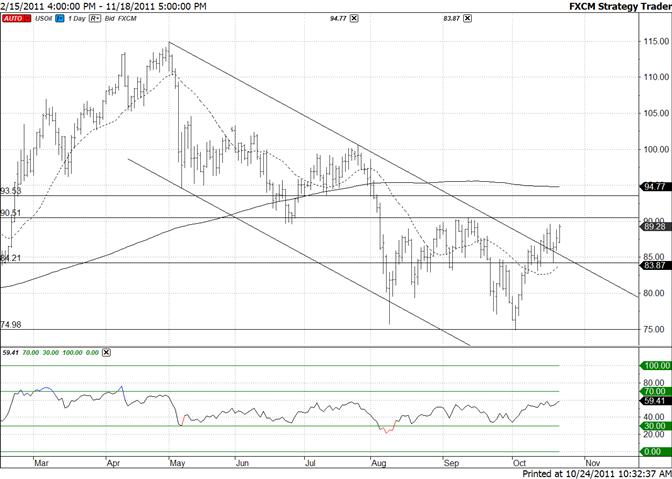 Crude 9051 Break Would Shift Focus to 9353