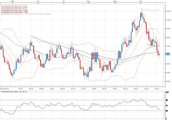 US Dollar Index Classical Technical Report 10.25