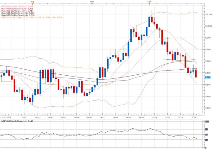 Rapport technique classique du Dollar Index 10.27