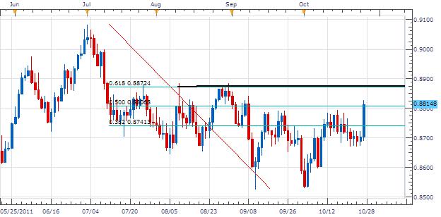 L'EUR/GBP passe à la résistance du niveau 0.618 de Fibonacci