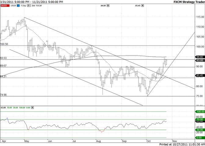 Crude Consolidates above Steep Trendline