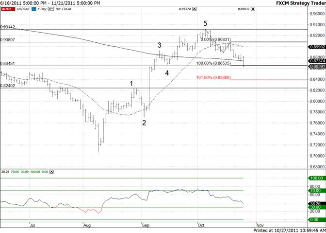 Swiss Franc Reaches Fibonacci and Structural Level
