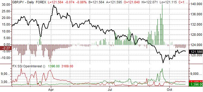 British Pound Outlook Bullish vs Yen