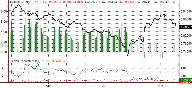 Swiss Franc Forecast to Appreciate
