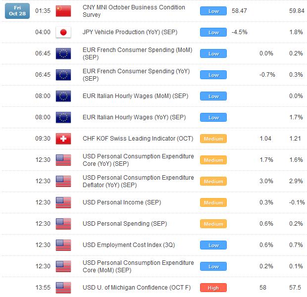 US Dollar Looking Forward to November Following Intense October Sell-Off