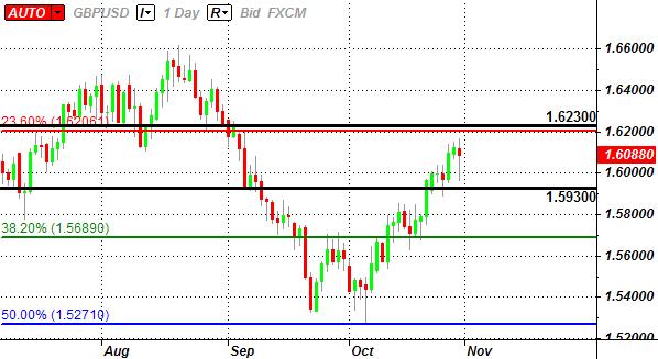 GBP/USD: Trading the Advance 3Q U.K. GDP Report