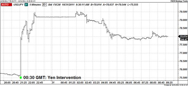 Japanese Ministry of Finance Intervention Sinks Yen, But Losses Short-Lived
