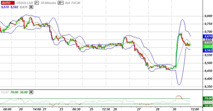 L'USD devrait se consolider avant la réunion du FOMC et la faiblesse du yen être de courte durée