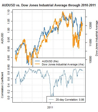 Forex correlations