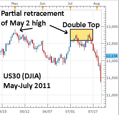 Dow Jones Industrials Pattern Similar to July 2011