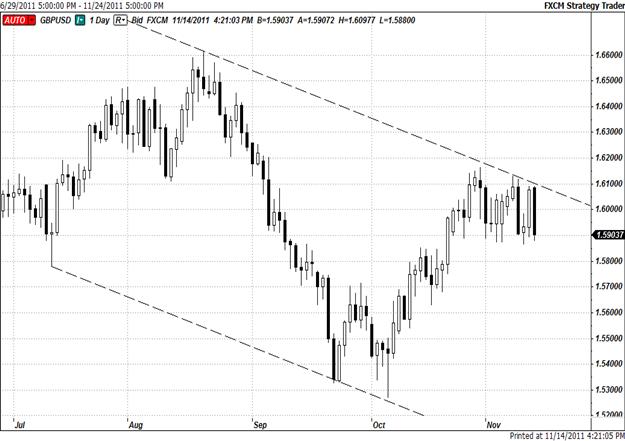 Short_GBPUSD_on_Sustained_Break_Below_382_Fibo_50-DMA_body_Picture_1.png, Short GBP/USD on Sustained Break Below 38.2 Fibo, 50-DMA