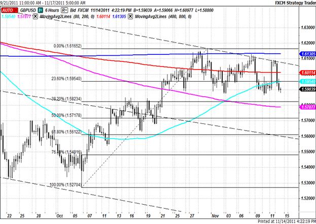 Short_GBPUSD_on_Sustained_Break_Below_382_Fibo_50-DMA_body_Picture_4.png, Short GBP/USD on Sustained Break Below 38.2 Fibo, 50-DMA