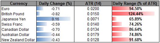 Yen_Advances_as_Stocks_Slide-_Sterling_Heavy_Ahead_of_Key_Data_body_Picture_2.png, Yen Advances as Stocks Slide- Sterling Heavy Ahead of Key Data
