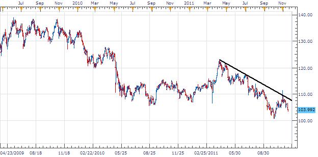 L'EUR/JPY prêt à s'étendre à une tendance de 2250pips à cause de la contagion