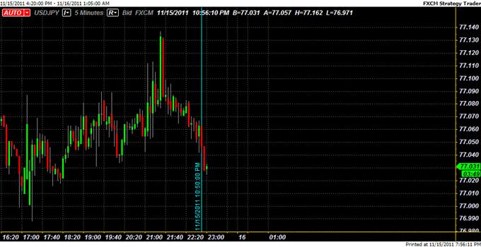 Yen_Unchanged_After_BoJ_Rate_Decision_Provides_No_Intervention_Clues_body_Picture_5.png, Yen Unchanged After BoJ Rate Decision Provides Few Intervention Clues