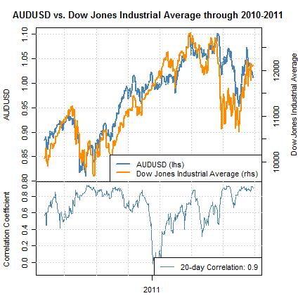 forex_correlations_euro_us_dollar_dow_jones_industrials_body_Picture_2.png, Corrélations : le dollar américain lié au Dow Jones, l'euro au cours de l'argent