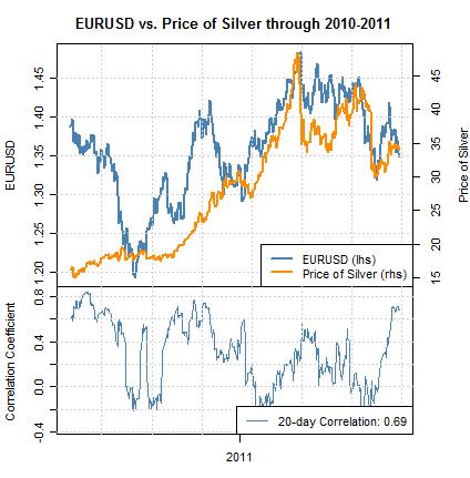 forex_correlations_euro_us_dollar_dow_jones_industrials_body_Picture_3.png, Corrélations : le dollar américain lié au Dow Jones, l'euro au cours de l'argent