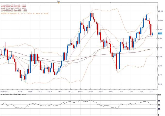 US Dollar Index Classical Technical Report 12.1