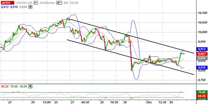 L'Indice USD maintient une configuration baissière, accélération de la faiblesse de la Livre Sterling