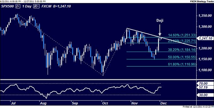 US Dollar Chart Setup Hints at Rebound as S&P 500 Stalls at Resistance