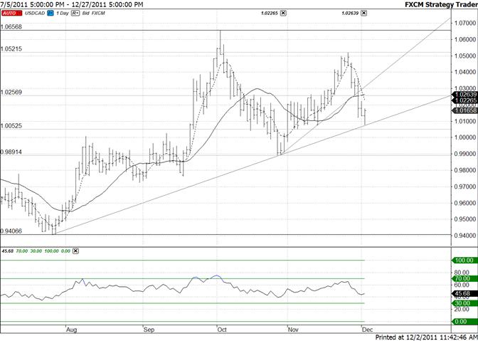 Canadian Dollar Reverses Sharply at Trendline