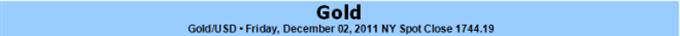 Gold Snaps Two Week Losing Streak- Outlook Hinges on Europe